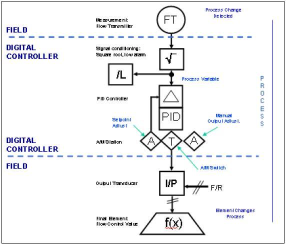 Sama Logic Diagrams