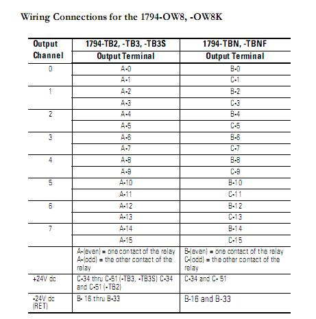 TermWiring 1794 ow8 flex io plcs net interactive q & a 1794-tbn wiring diagram at bayanpartner.co