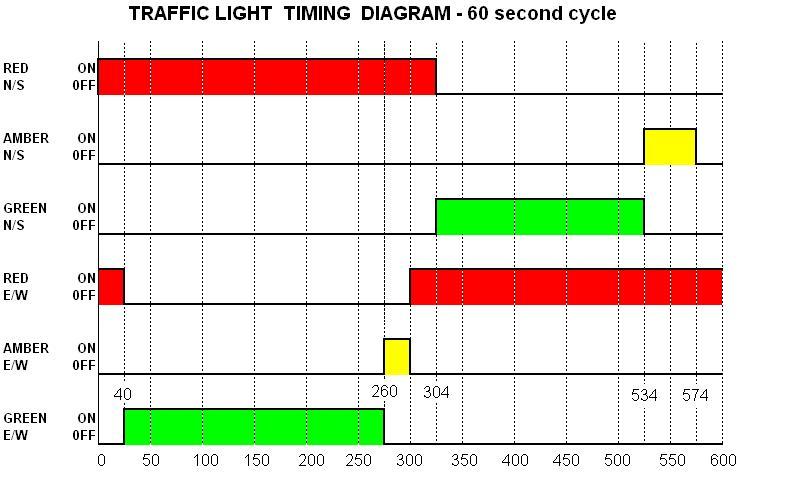ladder logic diagram traffic light ndash the wiring diagram logic timing diagrams #4