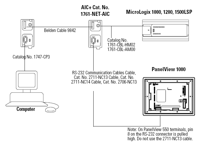 hmi_layout micrologix 1000 cable dolgular com 1761-cbl-ap00 wiring diagram at webbmarketing.co